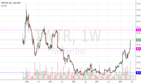 TWTR: R1 look highly probable at 52