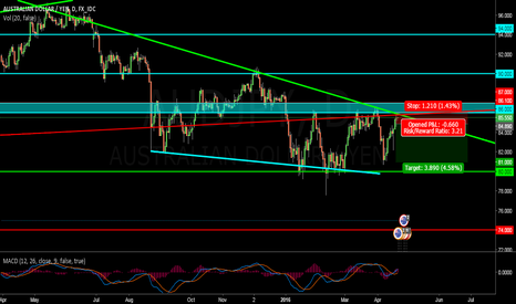 AUDJPY: AUD/JPY POSSIBLE SHORT ENTRY