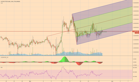 FCTBTC*BTCUSD: Andrew Fork potentially confirmed on FCT.