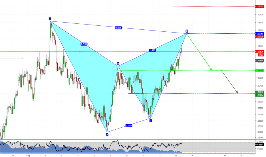 AUDNZD: Gartley Pattern su AUDNZD