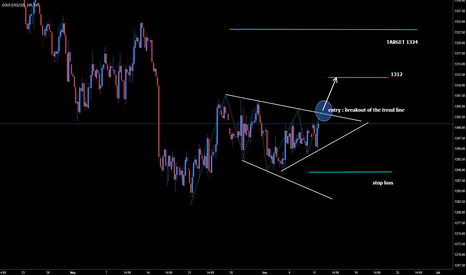 GOLD: XAUUSD Gold Long Opportunity