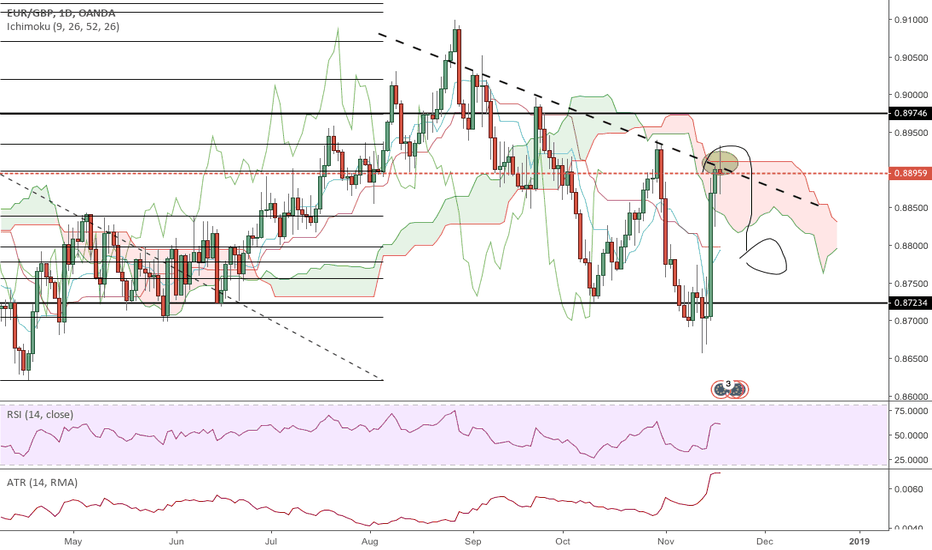 EURGBP: Strong probability for a short