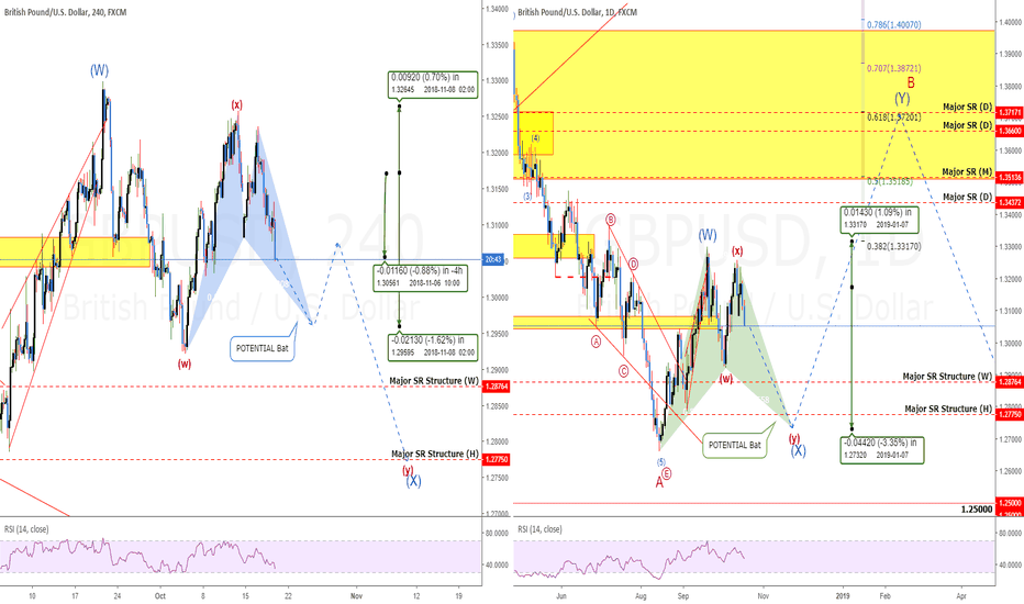 GBPUSD: GBPUSD: 2 POTENTIAL Bats + Wave Count = +116 Pips Profits So Far