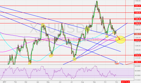XAUUSD: Bearish cycle for gold targetting 1253