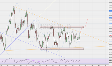 USDCHF: USD/CHF close to a major breakout