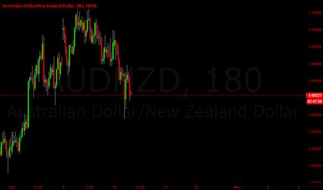 AUDNZD: AUDNZD Short Trade (Quick Profit)