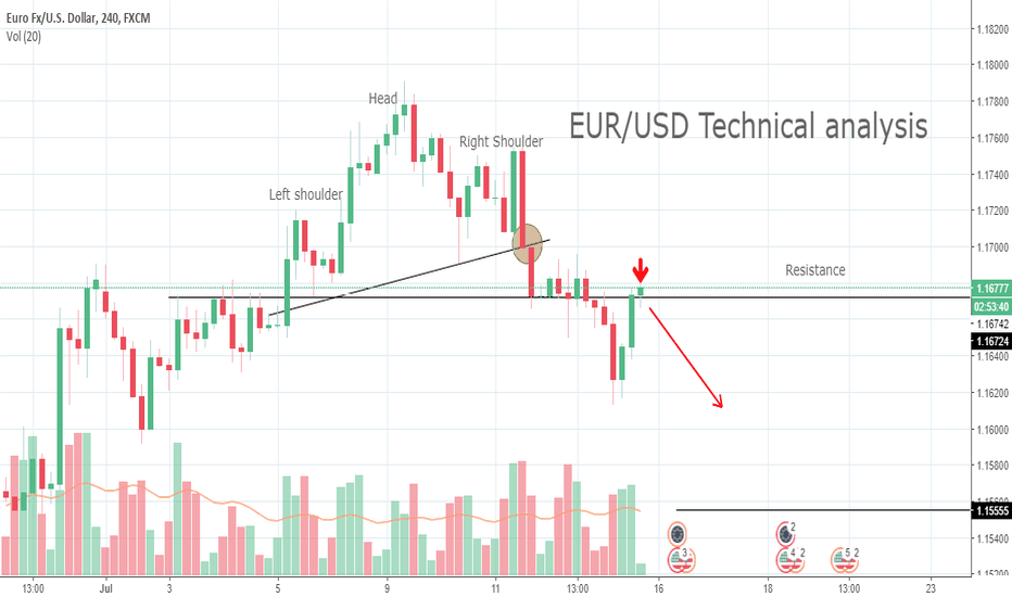 EURUSD: EUR/USD Technical analysis