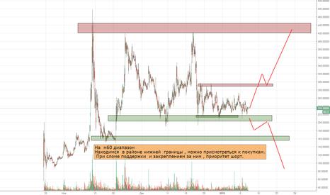 BTGUSD: Крипто рынок BTG/USD