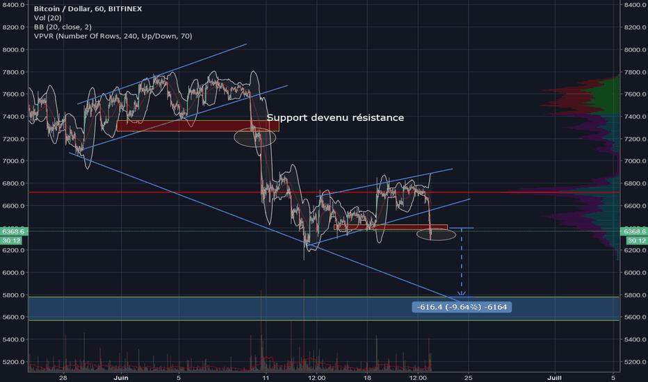 BTCUSD: BTCUSD, maj bear market