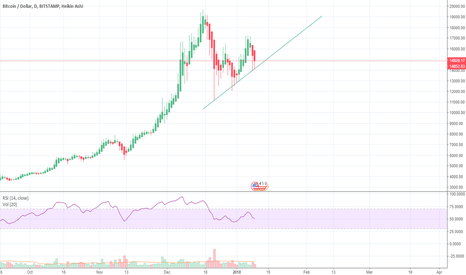 BTCUSD: Bitcoin Beautiful Daily, Picking up Momentum, Higher Lows