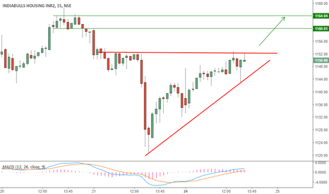 IBULHSGFIN: Ascending Triangle on IBULHSGFIN