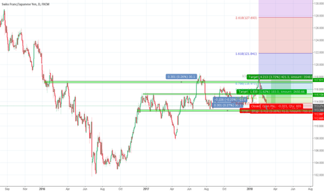 CHFJPY: CHF/JPY - Play the bounce