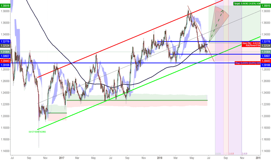 GBPCHF: GBPCHF: A Economic Projection