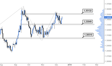 GBPUSD: Todays Price Action In The FX Markets