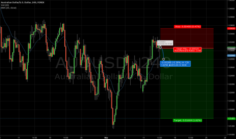 AUDUSD: AUD/USD SHORT TRADE