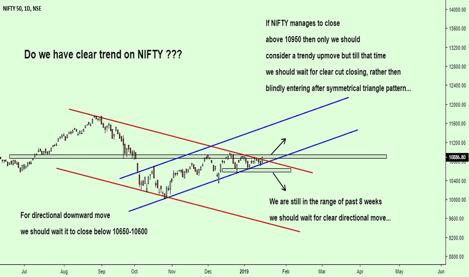 NIFTY: Do we have clear trend on NIFTY ???