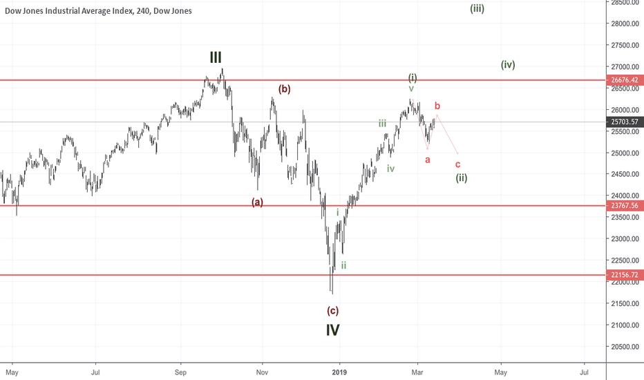 Djia Futures Quote | Dow Jones Index Chart Dji Quote Tradingview
