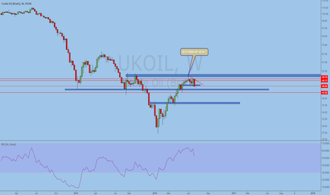 UKOIL: UKOIL TECHNICAL VIEW