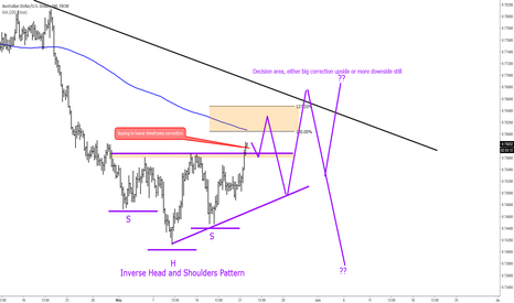 AUDUSD: Buying AUDUSD In Pullbacks - Inverse Head and Shoulders Pattern