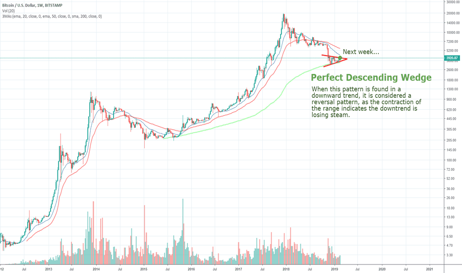 BTCUSD: BTC's Perfect Descending Wedge - LONG on the breakout