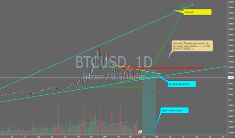BTCUSD: Some thoughts about Bitcoin