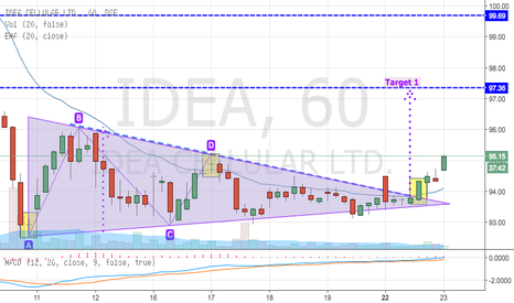 IDEA: Idea - Breaking out from a Triangle Consolidation (Filling Gap)