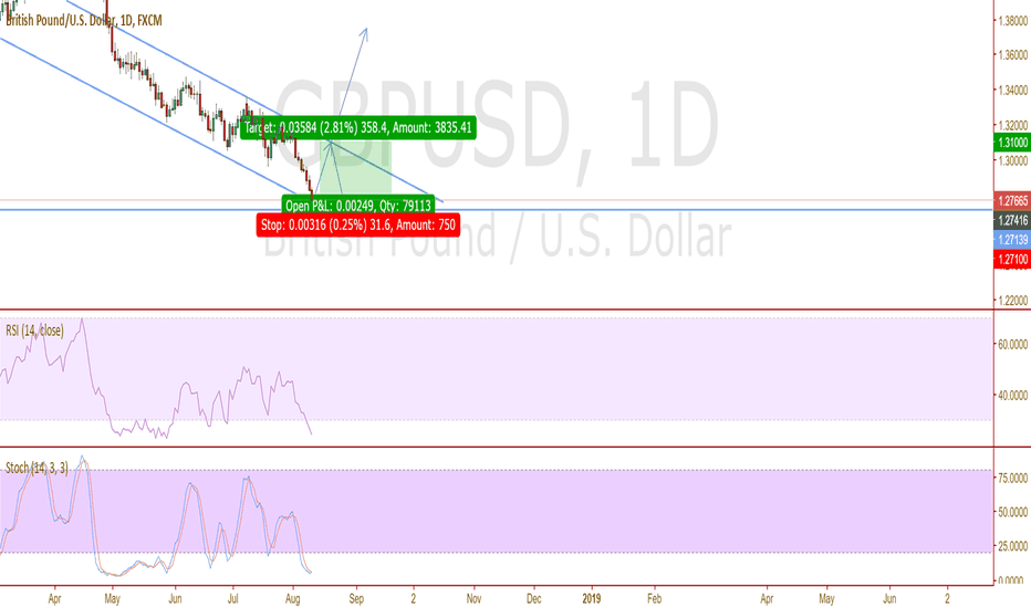 GBPUSD: All signals favouring an uptrend!