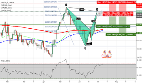 GBPJPY: GBPJPY - Bearish Bat Pattern Completed