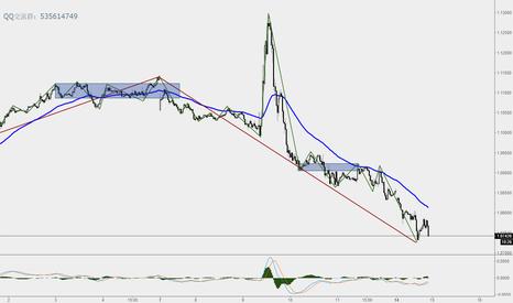 EURUSD: It is not suitable to short EUR/USD