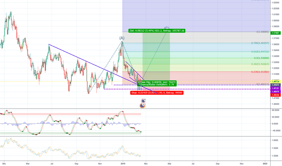 EURCAD: Eur/Cad long Swing