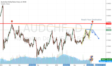 AUDCHF: IN POSITION