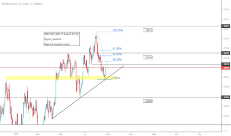 GBPUSD: GBP/USD (28th of August 2017)