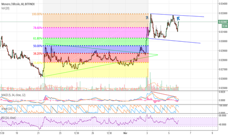 XMRBTC: Monero looks bearish, but fundamentals say otherwise