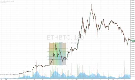 ETHBTC: eth 2016 bubble