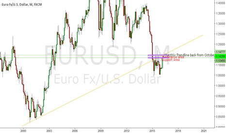 EURUSD: EURUSD - Approaching Trendline that dated back October 2000