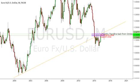 EURUSD: EURUSD - Approaching Trendline that dated back October 2000