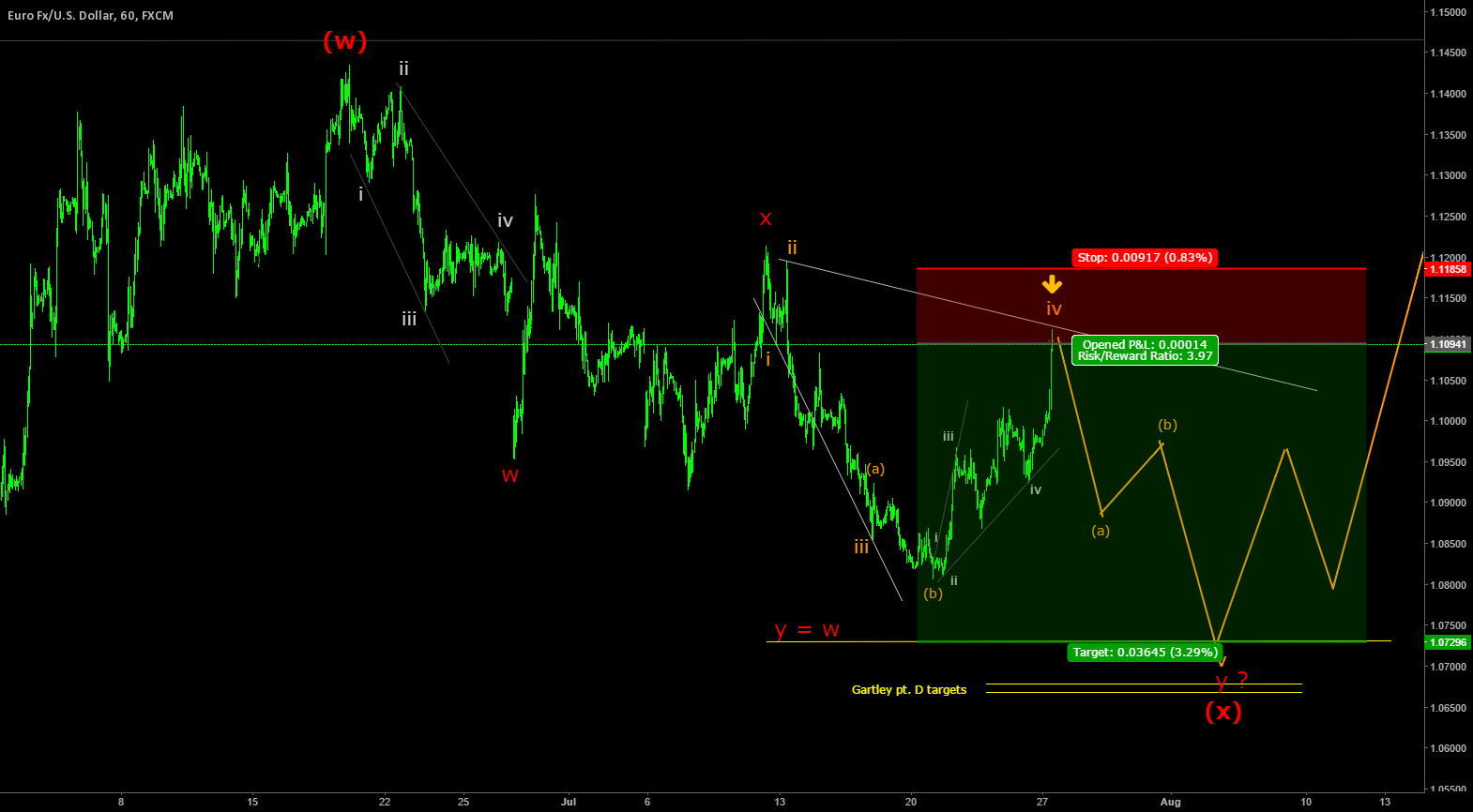 EURUSD setting up a zigzag down