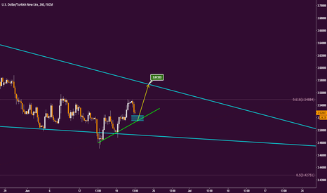 USDTRY: USDTRY short term expect..