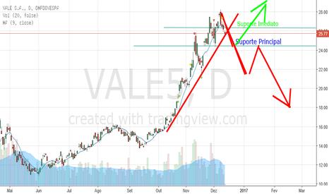 VALE5: VALE5 buscando suporte principal