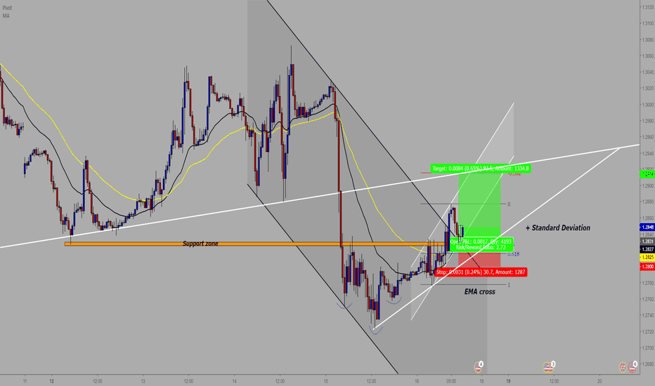 GBPUSD: GBP/USD : 30M Buy Entry**