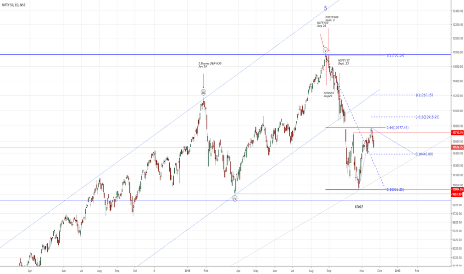 """NIFTY: NIFTY50...Wave """"b"""" done?"""
