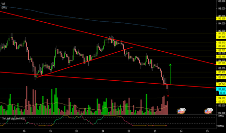 LTCUSD: LTCUSD Trading around critical support price level at 127.40