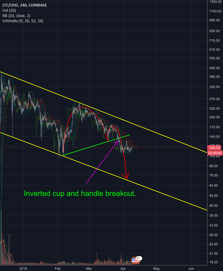 LTC DOWN! Inverted cup and handle spotted!
