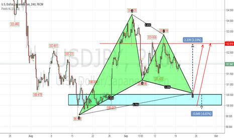 USDJPY: Worth waiting for Gartley pattern