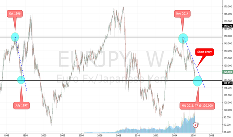 EURJPY: A High Probability Short Trade set up on the EUR/JPY...