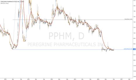 PPHM: Peregrine >>> 1,49$ :)))))))))))))))