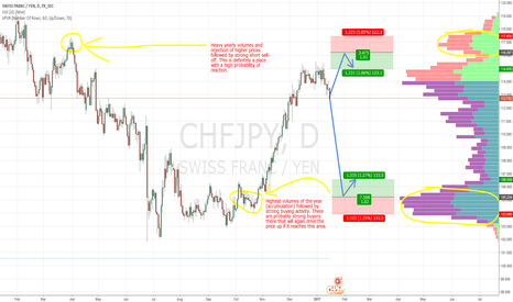 CHFJPY: CHF/JPY swings based on Market Profile and Price Action