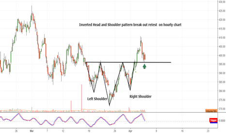 ARVIND: Inverted Head & Shoulder pattern break out retest  on 1hr chart