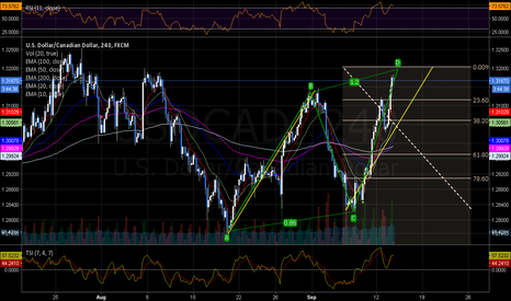 USDCAD: USDCad  abcd-pattern