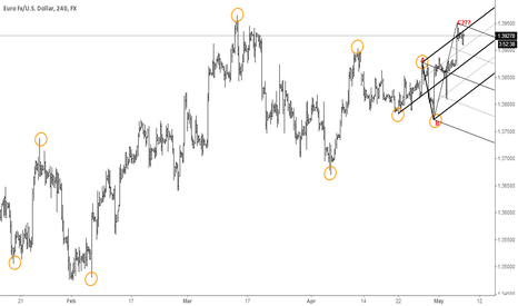 EURUSD: Trying to map Fiber